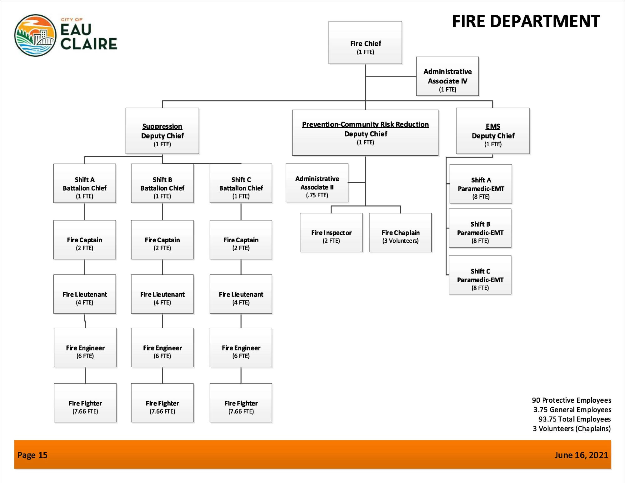 Organizational Chart  City Of Eau Claire Wisconsin