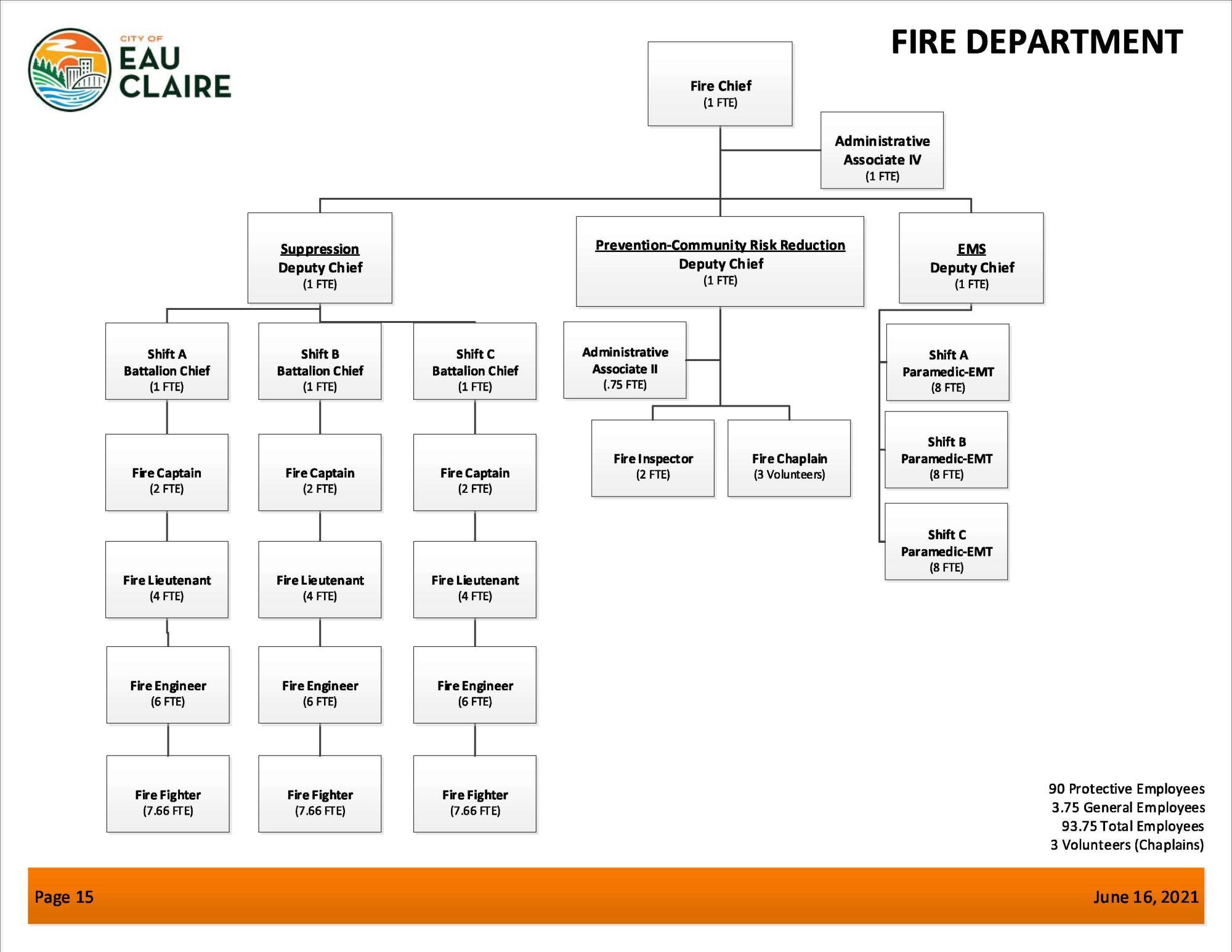 Organizational Chart – Fire Department Organizational Chart