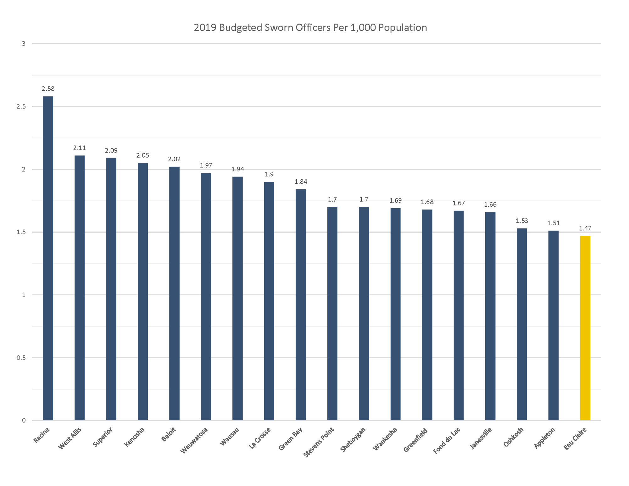 2019 Budgeted Sworn Officers Per 1000 Population